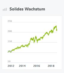 Solides Wachstum