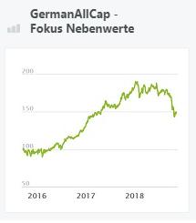 GermanAllCap - Fokus Nebenwerte