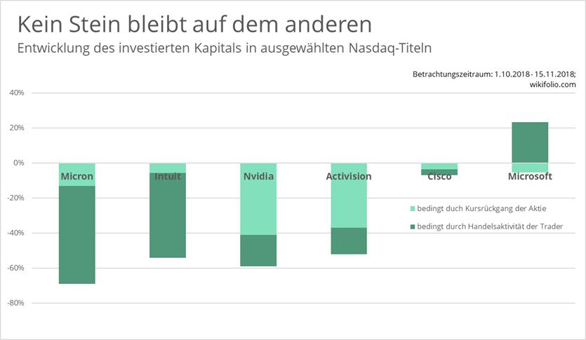 Nasdaq-Titel-Entwicklung-investiertes-Kapital-wikifolio