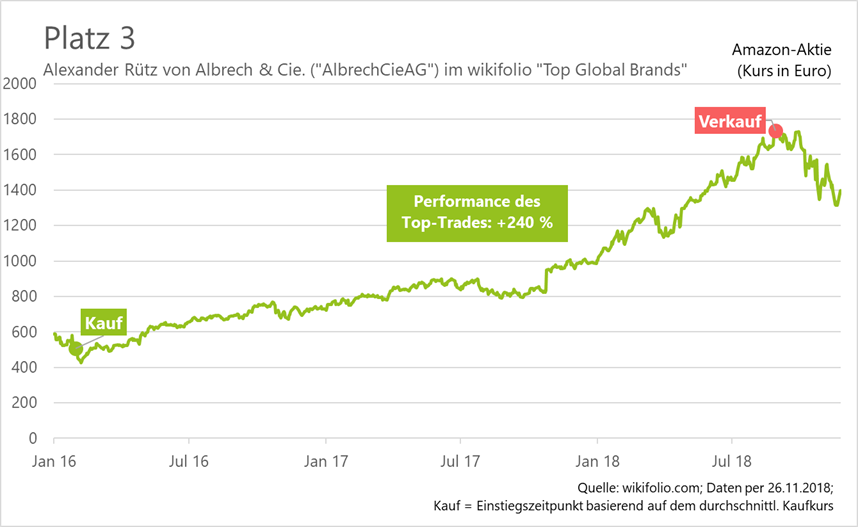 amazon-top-trade-platz-3-albrechcieag-wikifolio