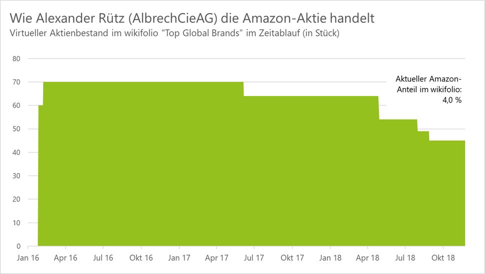 AlbrechCieAG-Amazon-Bestand-wikifolio