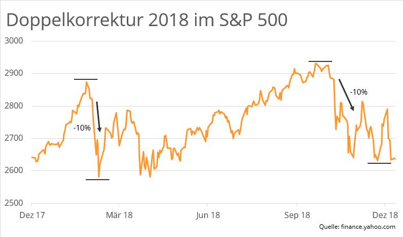 doppelkorrektur-2018-S&P 500