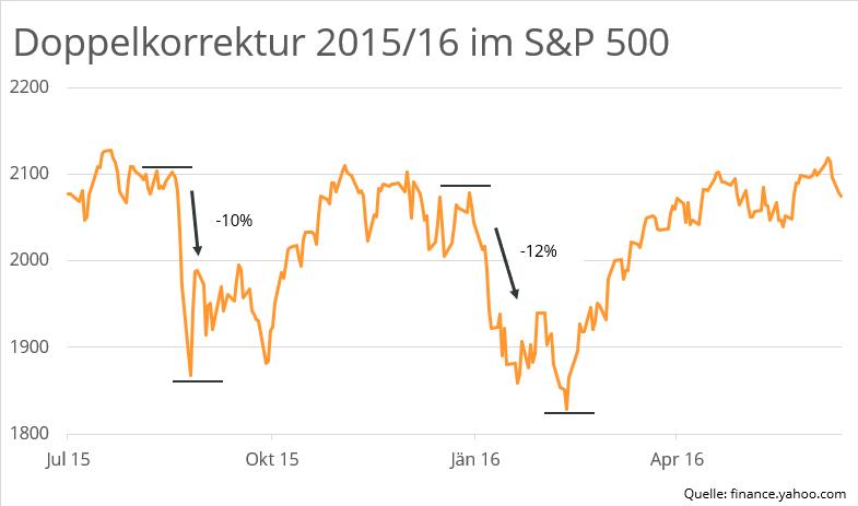 doppelkorrektur-2015-2016-S&P500