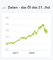 Daten - das Öl des 21. Jhd