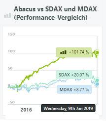 abacus-wikifolio-performance-mdax-sdax