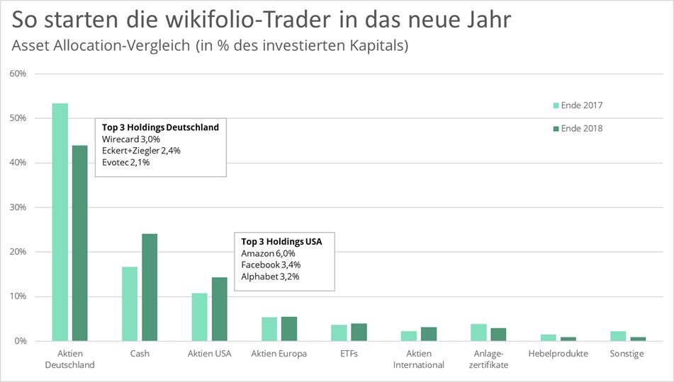 asset-allocation-wikifolio-jahresvergleich