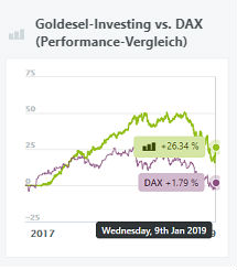 goldesel-investing-performance-vergleich-dax