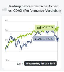 tradingchancen-cdax-performance-vergleich