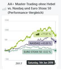 aa+ master-trading ohne hebel-performance-vergleich-nasdaq-eurostoxx