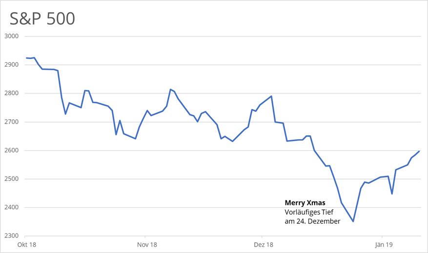 s&p 500-tief-weihnachten