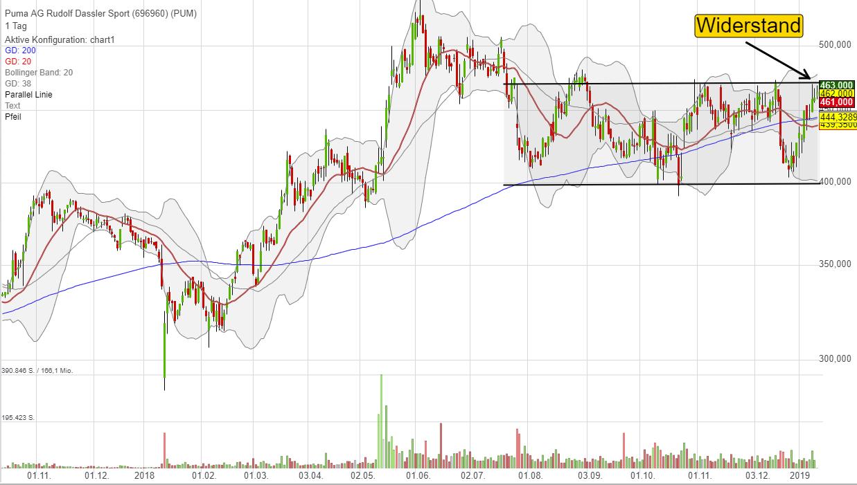 Chart Puma