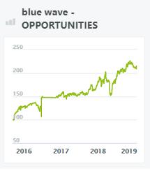 blue wave - opportunities - wikifolio