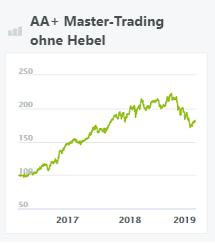 aa+ master-trading ohne hebel-wikifolio