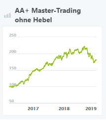 aa+ master-trading ohne hebel-wikifolio
