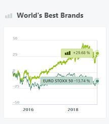World's Best Brands
