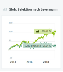 Glob. Selektion nach Levermann