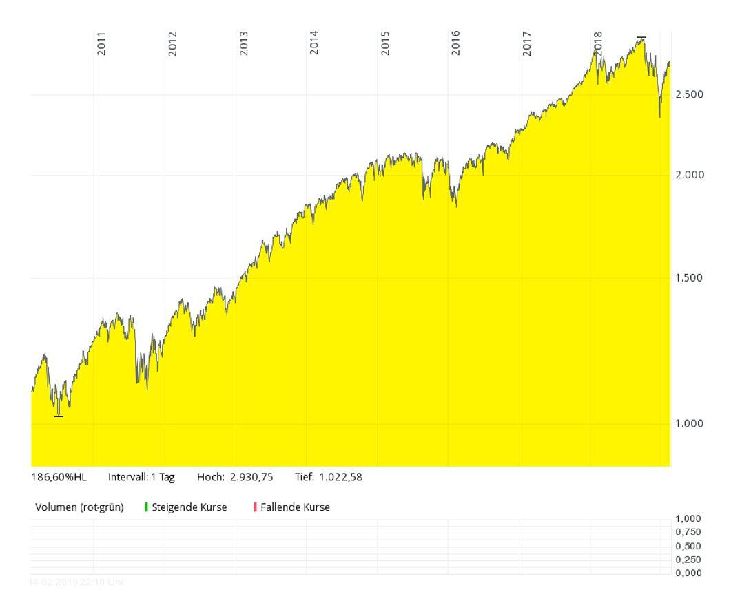 Entwicklung S&P-500 Index