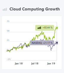 Cloud Computing Growth