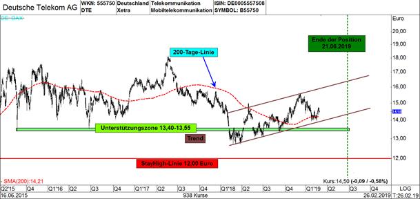 deutsche telekom-aktie-charttechnik
