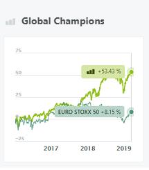 Global Champions