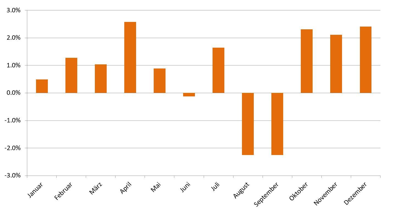 durchschnittliche-dax-performance- seit-1988