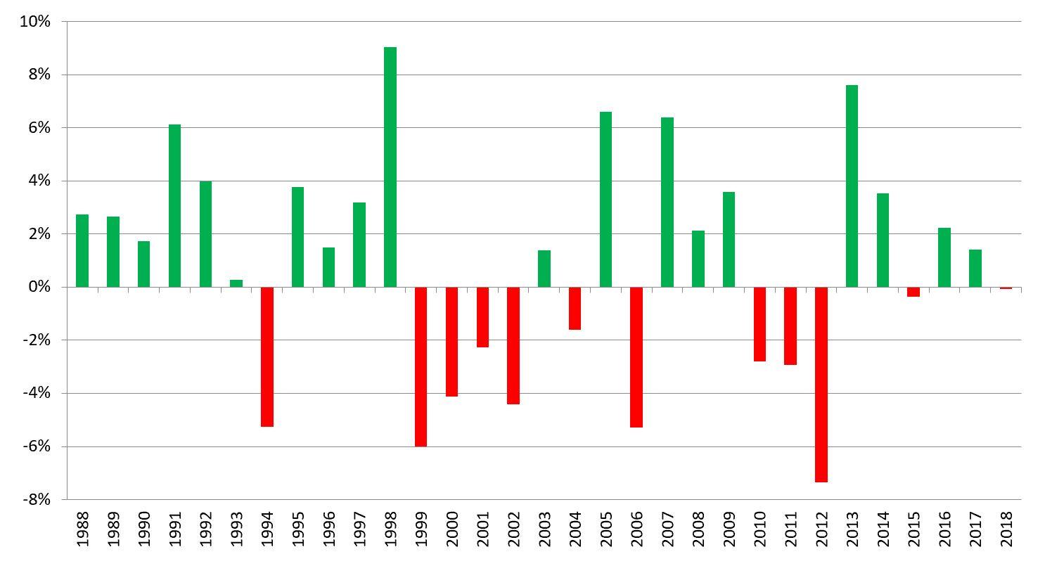 dax-performance-im-mai-seit-1988