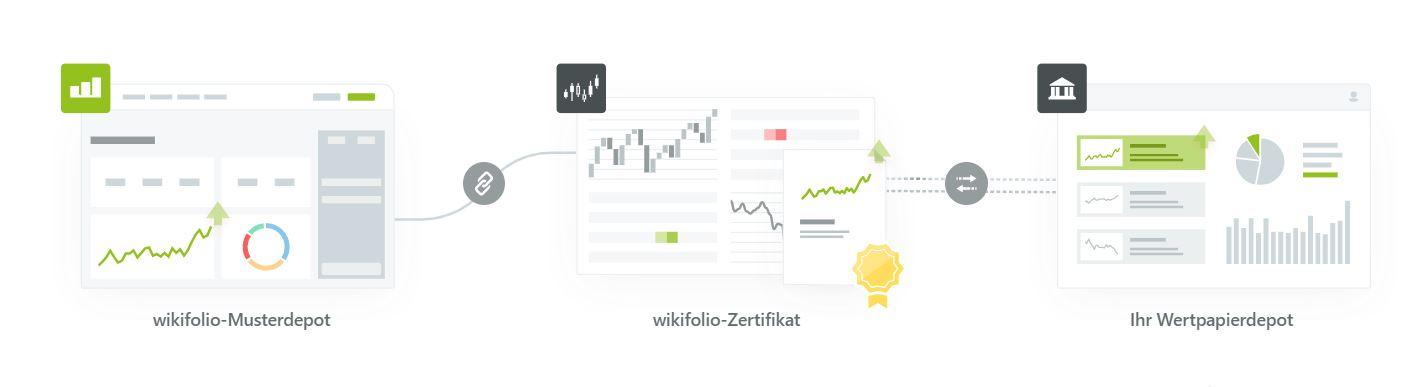 wie-kommt-die-performance-eines-wikifolios-in-mein-depot-drei-schritte