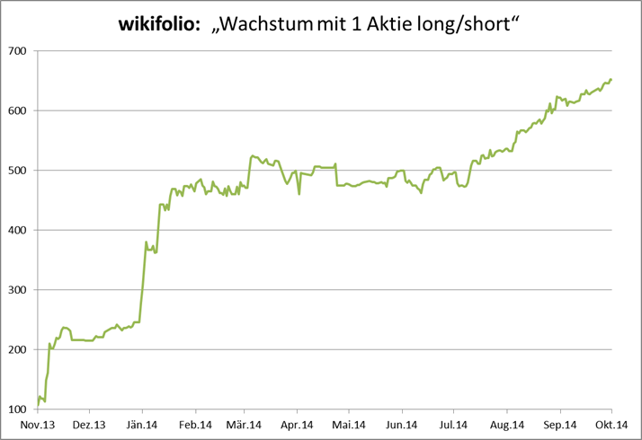 Wachstum mit 1 Aktie long/short