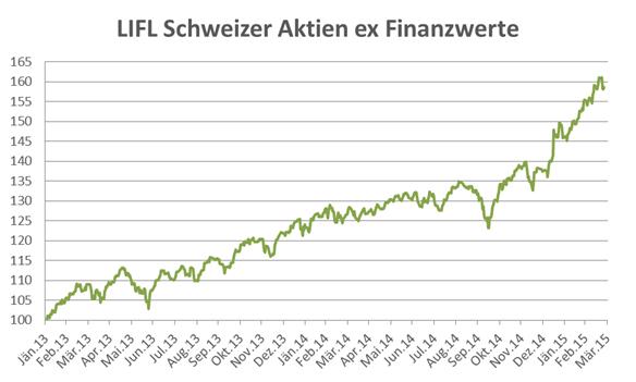 LIFL Schweizer Aktien ex Finanzwerte