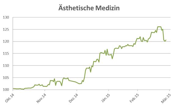 Investieren in Ästhetische Medizin wikifolio