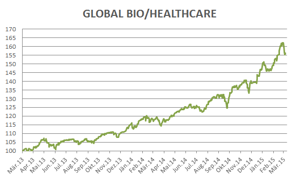 GLOBAL BIO/HEALTHCARE wikifolio