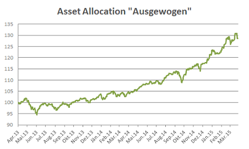 VV-asset-allocation
