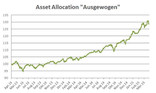 VV-asset-allocation