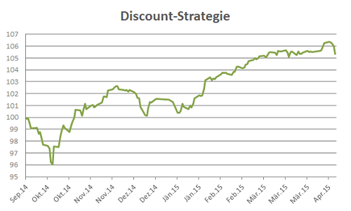 VV-discount-strategy