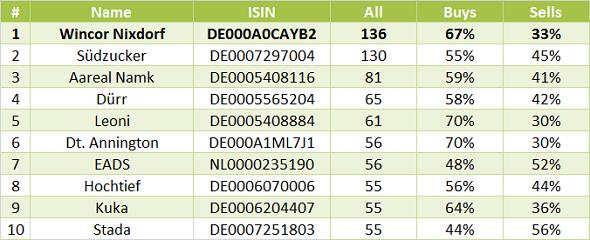 Wincor-Nixdorf-Tabelle