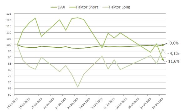 DAX-Faktorzertifikate