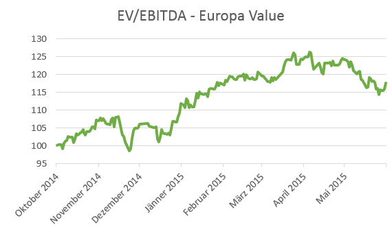 EV/EBITDA - Europa Value