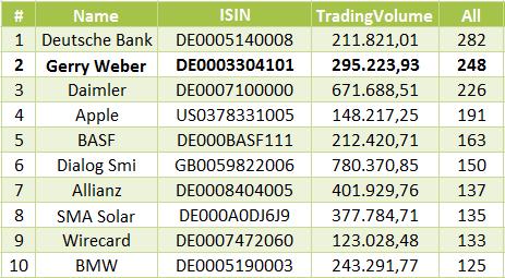 10 Aktien mit den meisten Trades