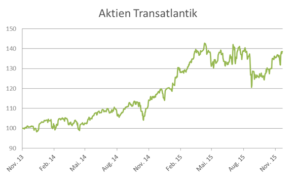 wikifolio Aktien Transatlantik