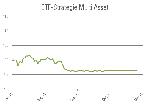 ETF-Strategie Multi Asset wikifolio