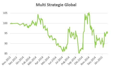 Multi Strategie Global