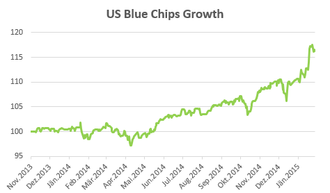 US Bluechips Growth