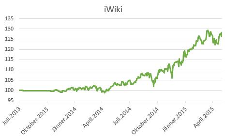 iWiki