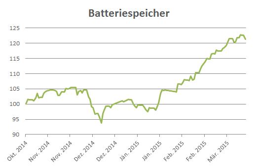 Themen-Wikifolio Batteriespeicher