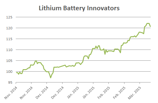Wikifolio_lithium-battery-innovators
