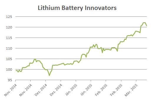 Wikifolio_lithium-battery-innovators