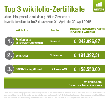 Top 3 wikifolios April