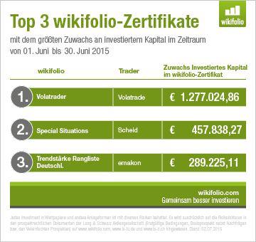 Top3 wikifolios im Juni 2015