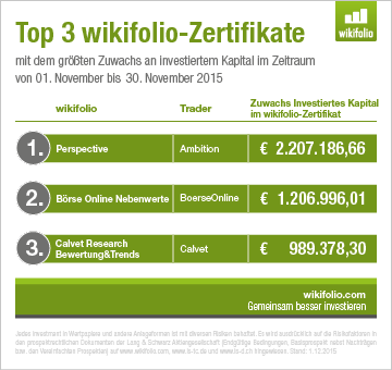 Top 3 wikifolios